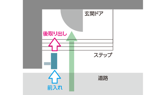 敷地パターン別設置例/使用ポスト